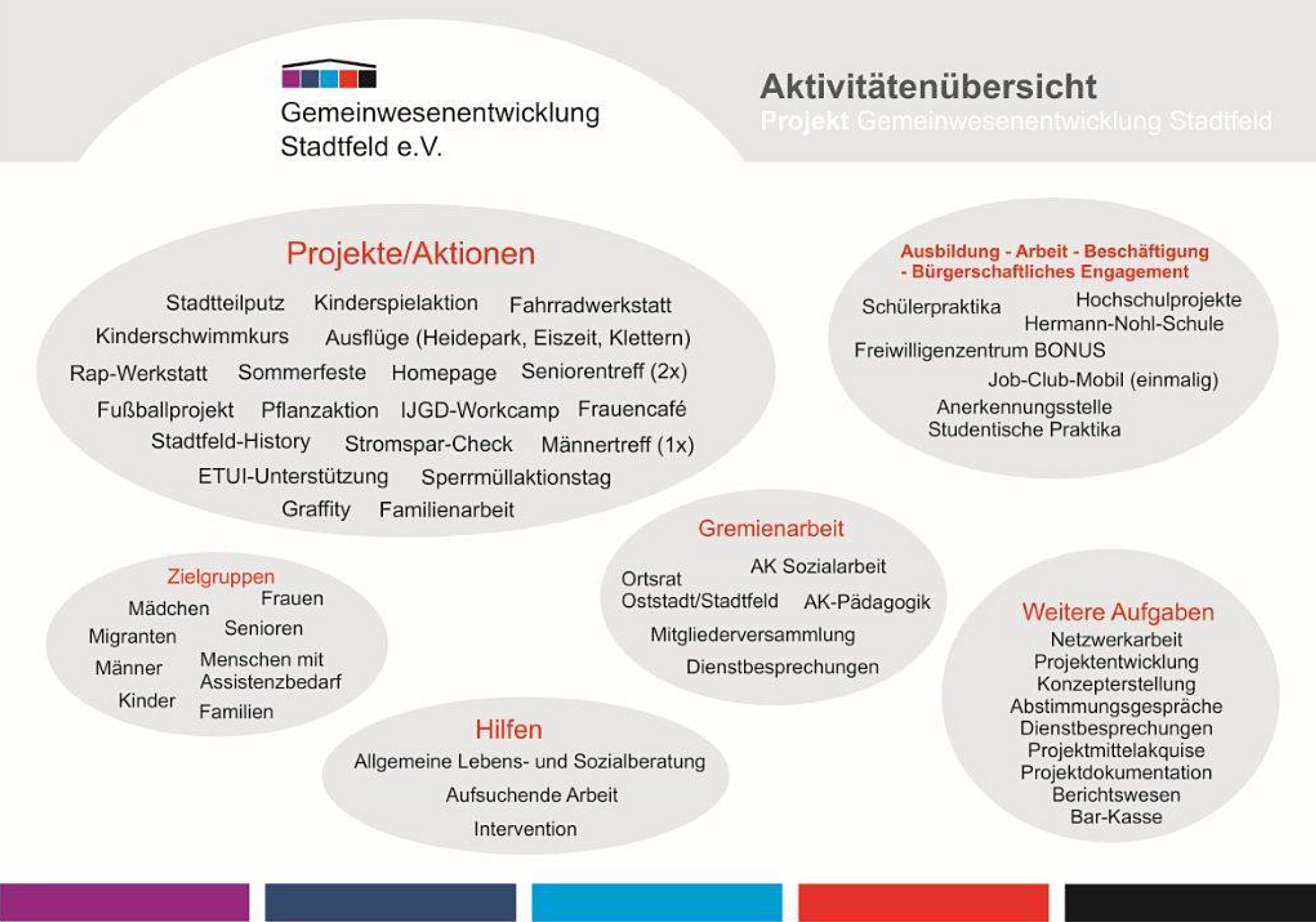 Aktivitäten Gemeinwesenentwicklung Stadfeld Hildesheim